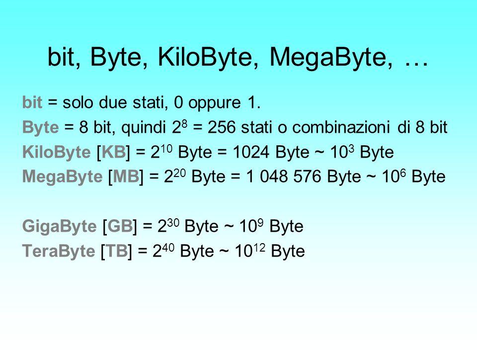 bit, Byte, KiloByte, MegaByte, … bit = solo due stati, 0 oppure 1. Byte = 8 bit, quindi 2 8 = 256 stati o combinazioni di 8 bit KiloByte [KB] = 2 10 B