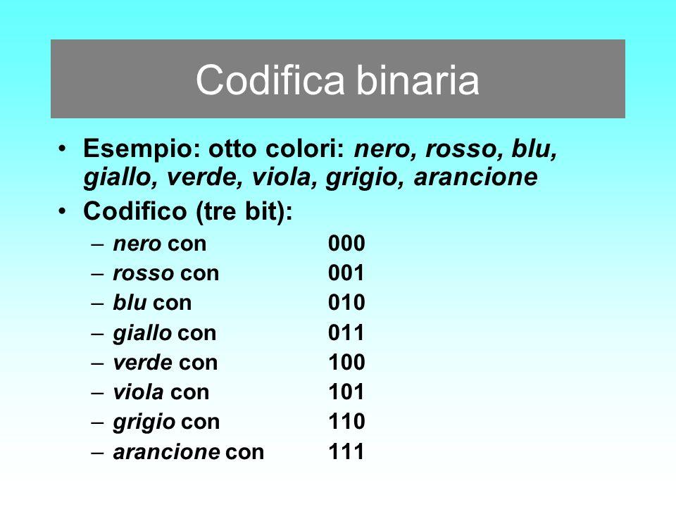 Codifica binaria Esempio: otto colori: nero, rosso, blu, giallo, verde, viola, grigio, arancione Codifico (tre bit): –nero con000 –rosso con001 –blu c