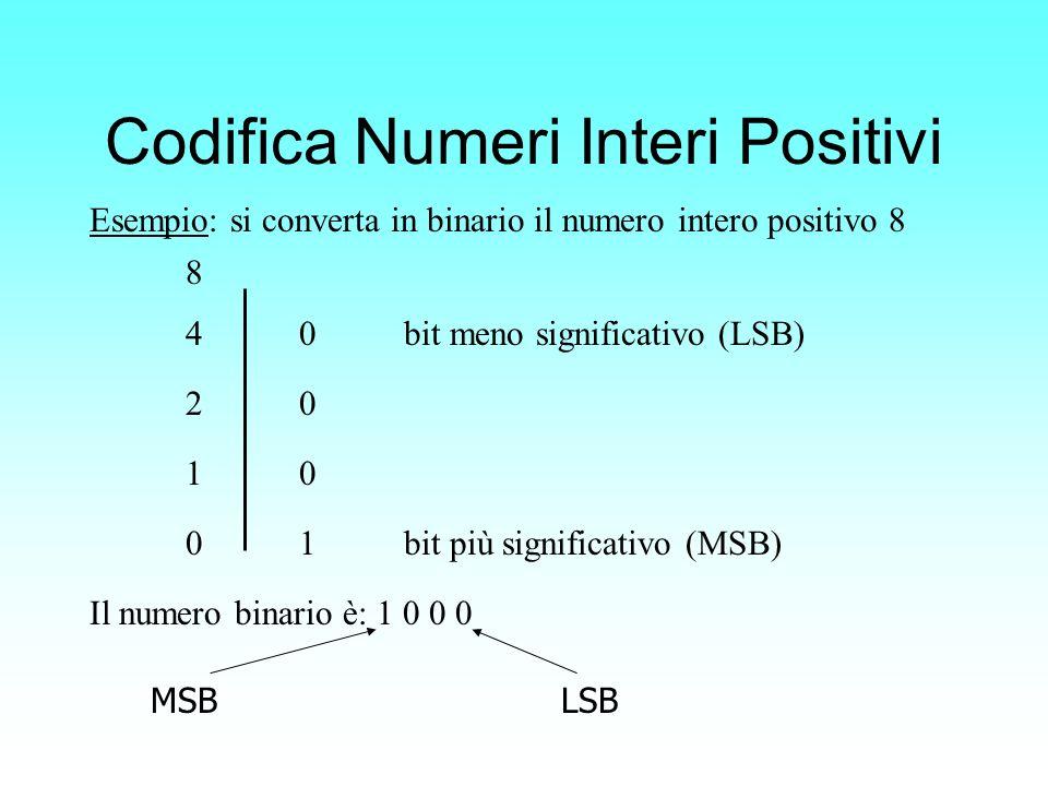 Esempio: si converta in binario il numero intero positivo 8 Il numero binario è: 1000101011010101 Codifica Numeri Interi Positivi Il numero binario è: