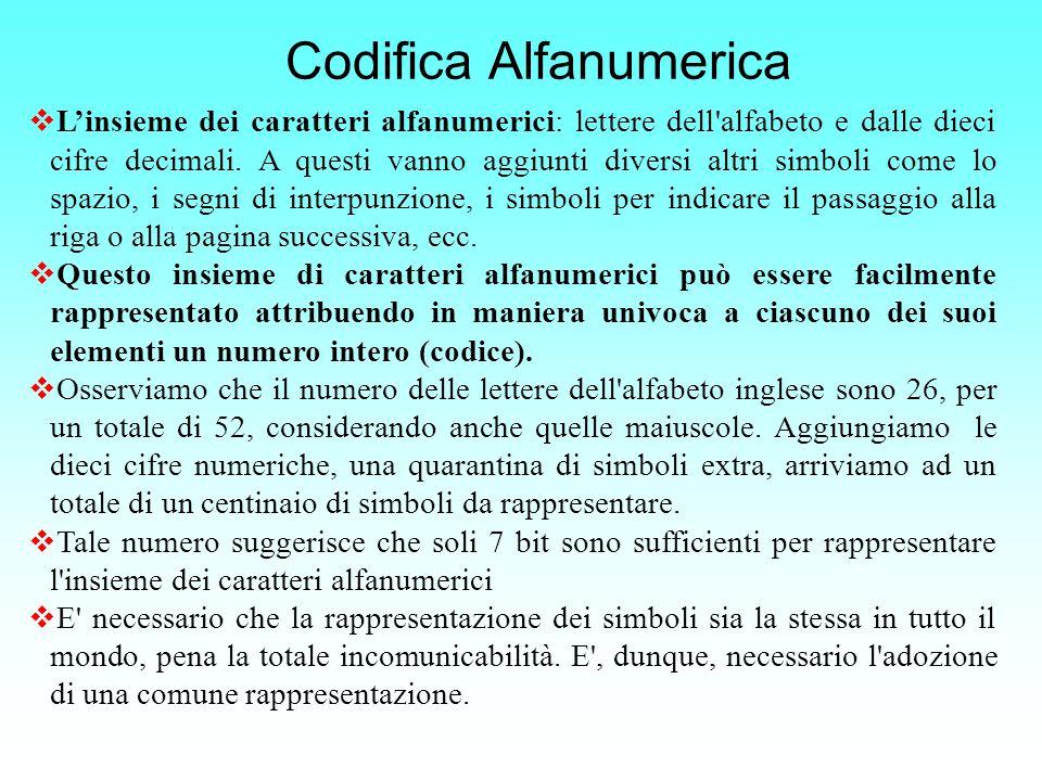 Codifica Alfanumerica Linsieme dei caratteri alfanumerici: lettere dell'alfabeto e dalle dieci cifre decimali. A questi vanno aggiunti diversi altri s