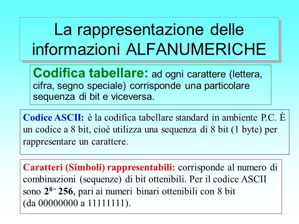 La rappresentazione delle informazioni ALFANUMERICHE Codifica tabellare: ad ogni carattere (lettera, cifra, segno speciale) corrisponde una particolar