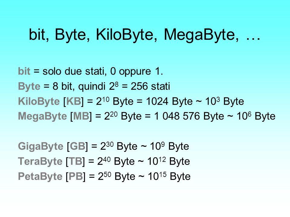 bit, Byte, KiloByte, MegaByte, … bit = solo due stati, 0 oppure 1. Byte = 8 bit, quindi 2 8 = 256 stati KiloByte [KB] = 2 10 Byte = 1024 Byte ~ 10 3 B
