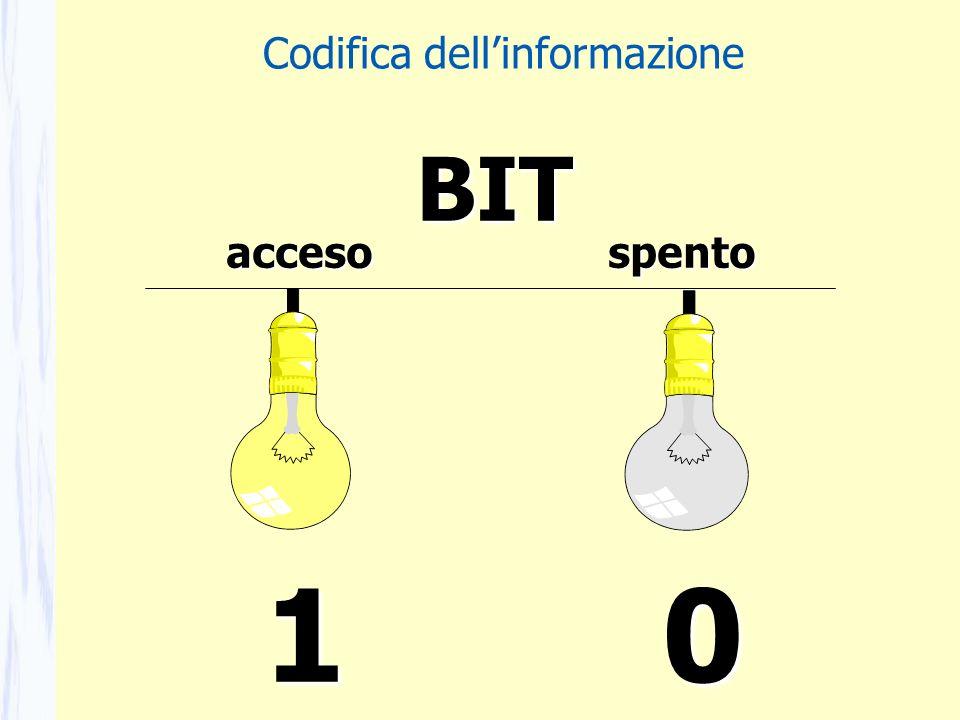 accesospento 10BIT Codifica dellinformazione