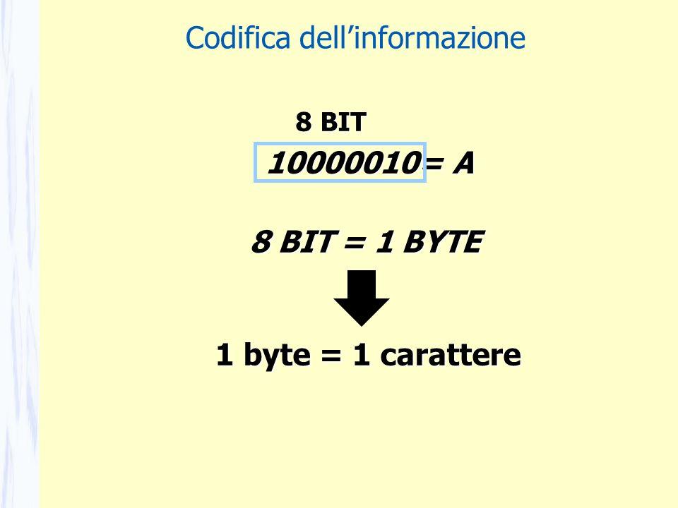 1 byte = 1 carattere 10000010= A 8 BIT = 1 BYTE 8 BIT Codifica dellinformazione
