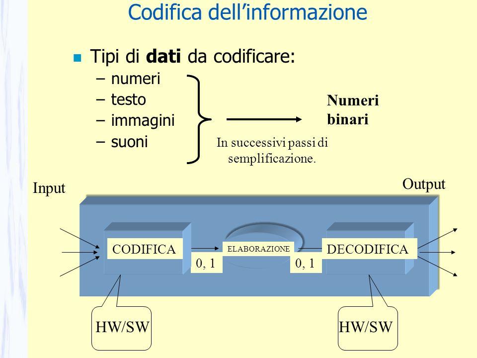 n Tipi di dati da codificare: –numeri –testo –immagini –suoni Numeri binari CODIFICADECODIFICA HW/SW In successivi passi di semplificazione. Codifica