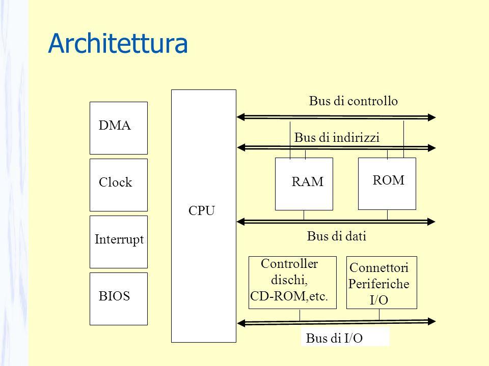 Architettura RAM ROM CPU Bus di controllo Bus di I/O Bus di dati Bus di indirizzi Clock Interrupt BIOS DMA Controller dischi, CD-ROM,etc. Connettori P
