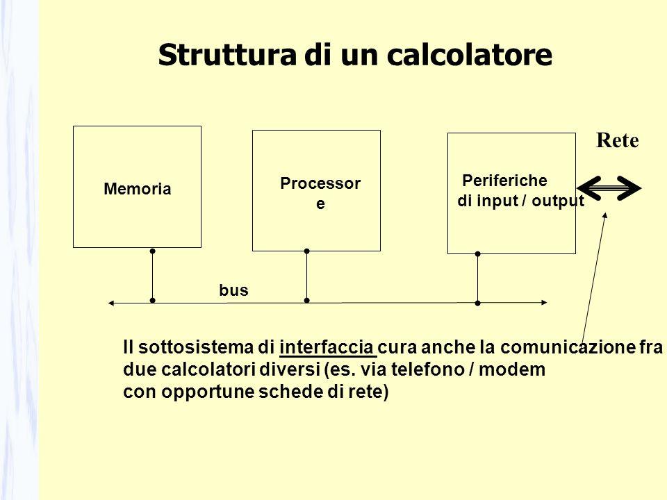 Struttura di un calcolatore Memoria Processor e Periferiche di input / output Il sottosistema di interfaccia cura anche la comunicazione fra due calco