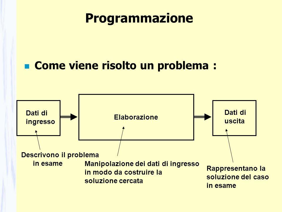 Programmazione n Come viene risolto un problema : Dati di ingresso Descrivono il problema in esame Elaborazione Manipolazione dei dati di ingresso in