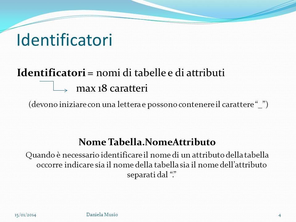 Identificatori Identificatori = nomi di tabelle e di attributi max 18 caratteri (devono iniziare con una lettera e possono contenere il carattere _) N
