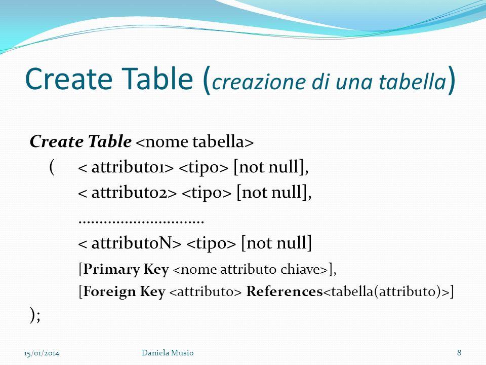 Create Table ( creazione di una tabella ) Create Table ( [not null], [not null], ………………………… [not null] [Primary Key ], [Foreign Key References ] ); 15