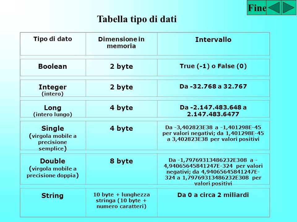 Fine stringhe (sequenze di caratteri) numeri; questi ultimi si dividono ulteriormente a seconda che siano numeri interi oppure reali. La distinzione d