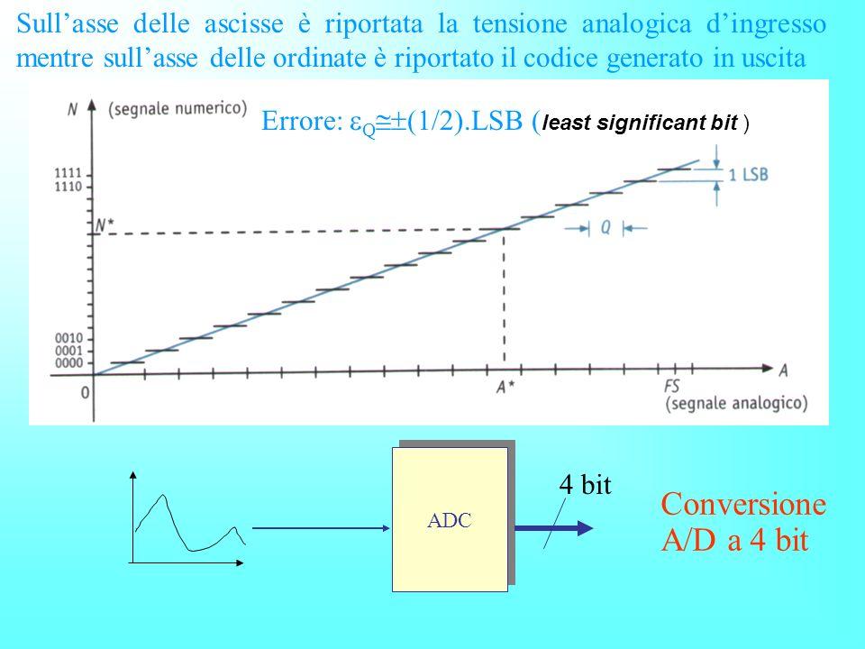 Sullasse delle ascisse è riportata la tensione analogica dingresso mentre sullasse delle ordinate è riportato il codice generato in uscita ADC 4 bit E