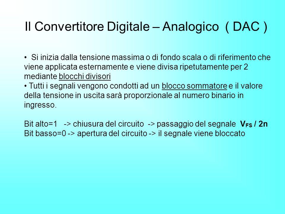 Con la conversione D/A il segnale digitale è convertito in analogico.