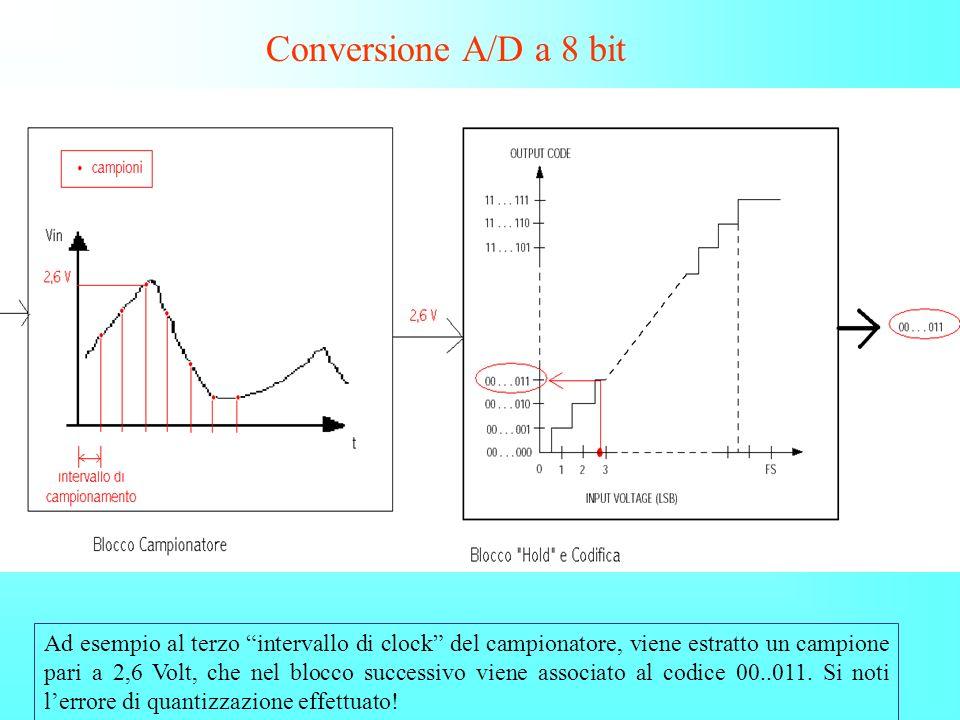 Conversione A/D a 8 bit Ad esempio al terzo intervallo di clock del campionatore, viene estratto un campione pari a 2,6 Volt, che nel blocco successiv