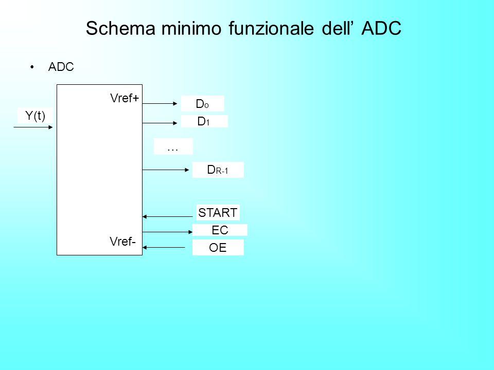 Schema minimo funzionale dell ADC ADC Y(t) Vref+ Vref- … DoDo D1D1 D R-1 START EC OE