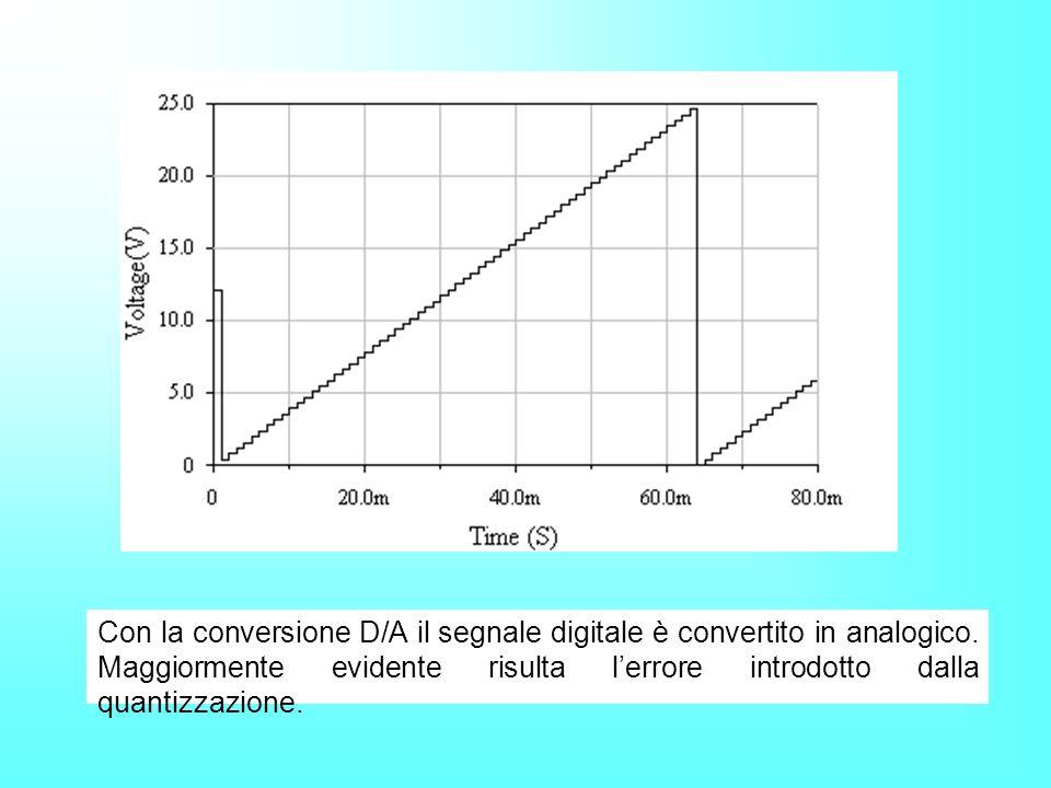 Con la conversione D/A il segnale digitale è convertito in analogico. Maggiormente evidente risulta lerrore introdotto dalla quantizzazione.