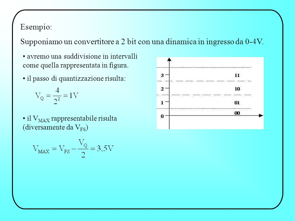 Esempio: Supponiamo un convertitore a 2 bit con una dinamica in ingresso da 0-4V. avremo una suddivisione in intervalli come quella rappresentata in f