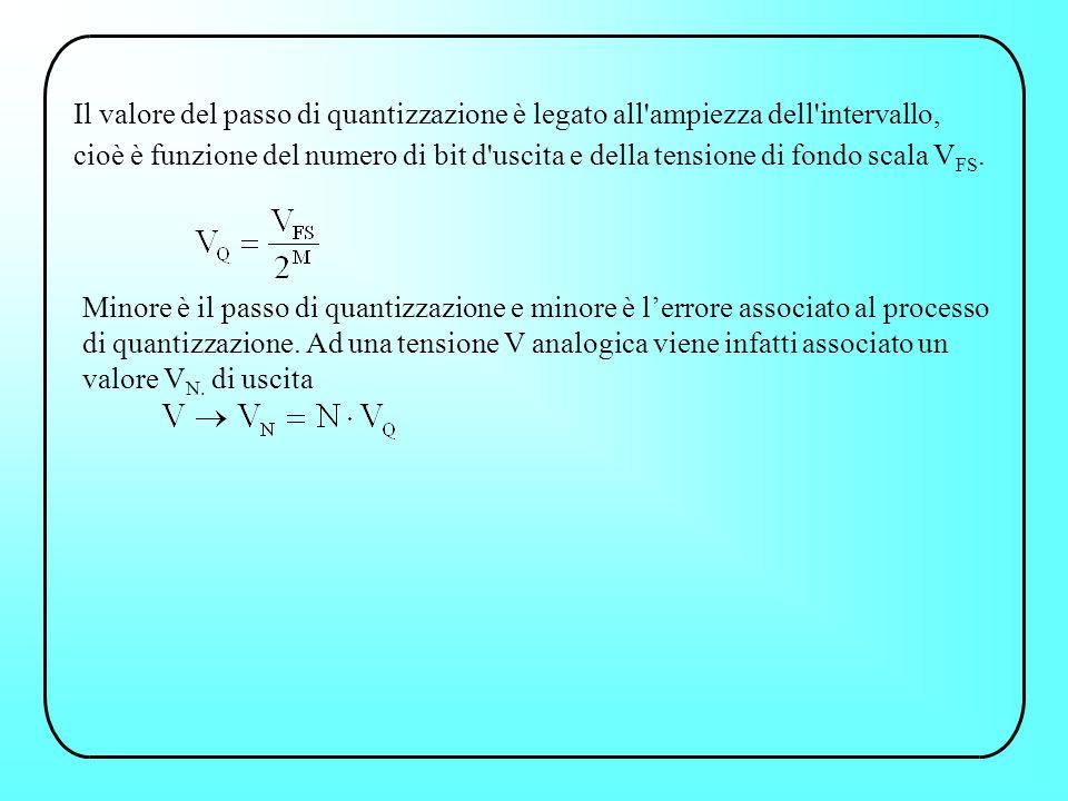 Il valore del passo di quantizzazione è legato all'ampiezza dell'intervallo, cioè è funzione del numero di bit d'uscita e della tensione di fondo scal