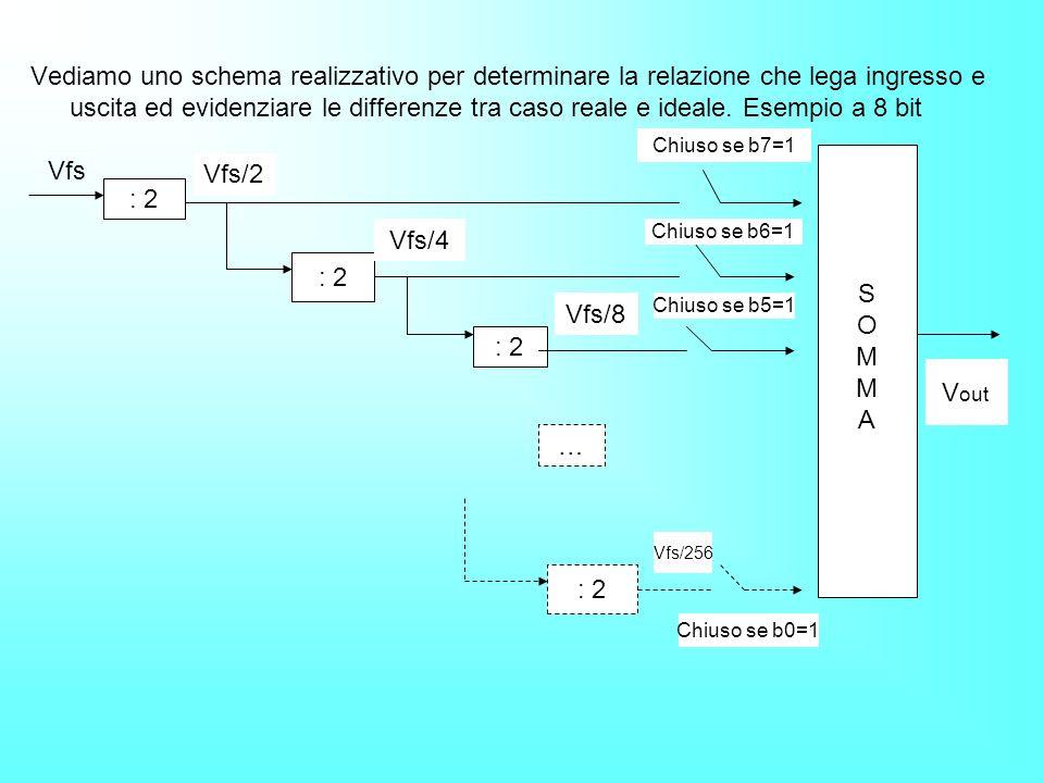Il quanto q è una costante di proporzionalità che rappresenta il valore minimo di tensione che può costituirsi alluscita del DAC.