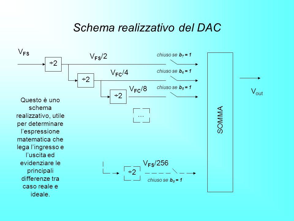 Schema realizzativo del DAC V FS V FS /2 V FC /4 V FC /8 chiuso se b 7 = 1 chiuso se b 6 = 1 chiuso se b 5 = 1 ÷2... ÷2 V FS /256 chiuso se b 0 = 1 SO
