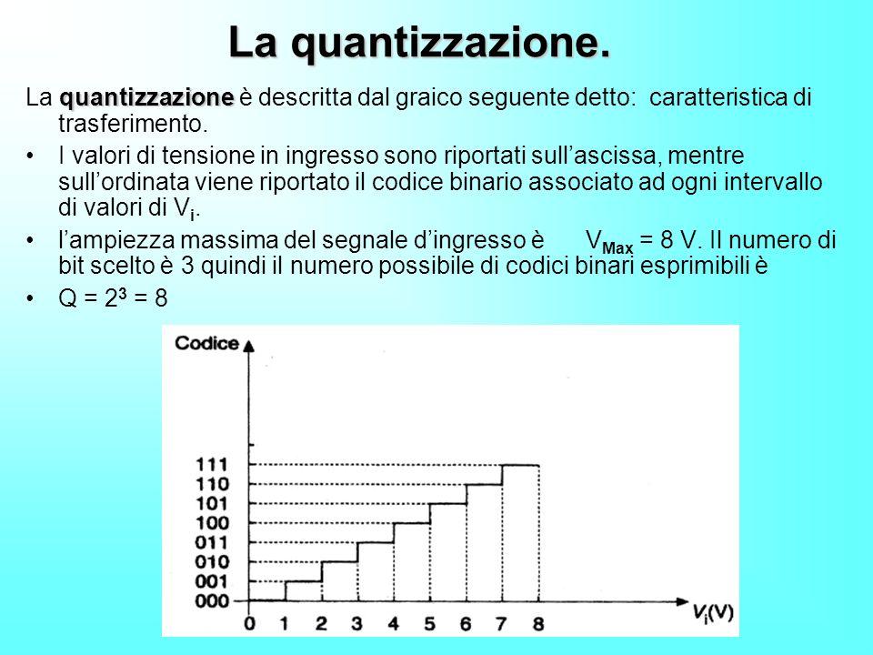 La quantizzazione. quantizzazione La quantizzazione è descritta dal graico seguente detto: caratteristica di trasferimento. I valori di tensione in in