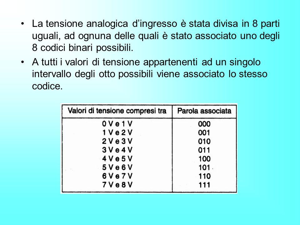 La tensione analogica dingresso è stata divisa in 8 parti uguali, ad ognuna delle quali è stato associato uno degli 8 codici binari possibili. A tutti