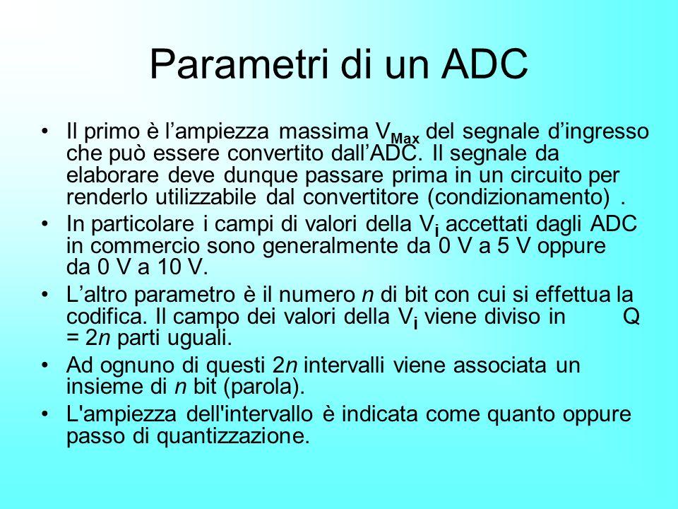 Parametri di un ADC Il primo è lampiezza massima V Max del segnale dingresso che può essere convertito dallADC. Il segnale da elaborare deve dunque pa