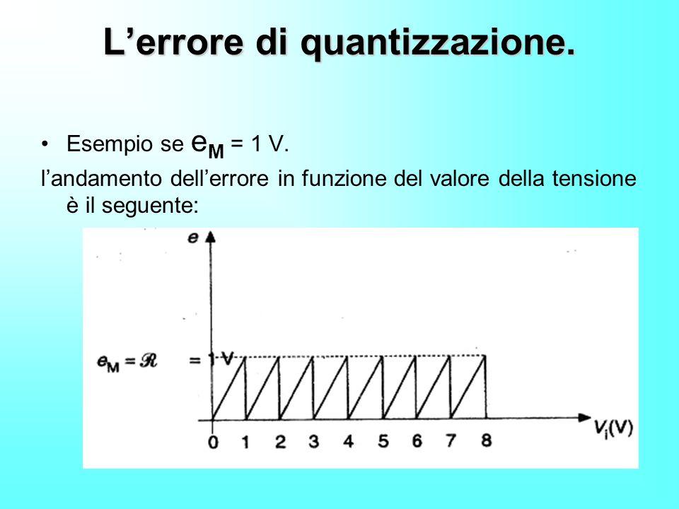 Lerrore di quantizzazione. Esempio se e M = 1 V. landamento dellerrore in funzione del valore della tensione è il seguente: