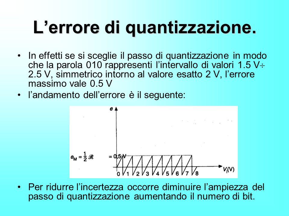 Lerrore di quantizzazione. In effetti se si sceglie il passo di quantizzazione in modo che la parola 010 rappresenti lintervallo di valori 1.5 V 2.5 V