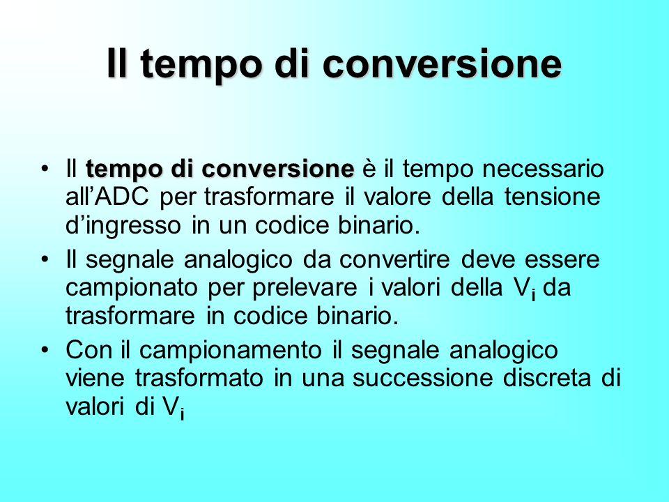 Il tempo di conversione tempo di conversioneIl tempo di conversione è il tempo necessario allADC per trasformare il valore della tensione dingresso in