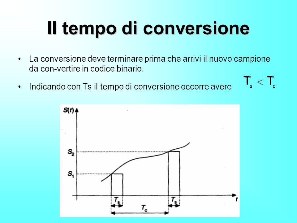 Il tempo di conversione La conversione deve terminare prima che arrivi il nuovo campione da con-vertire in codice binario. Indicando con Ts il tempo d