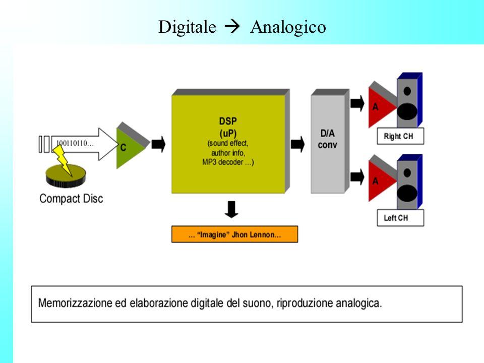 Digitale Analogico