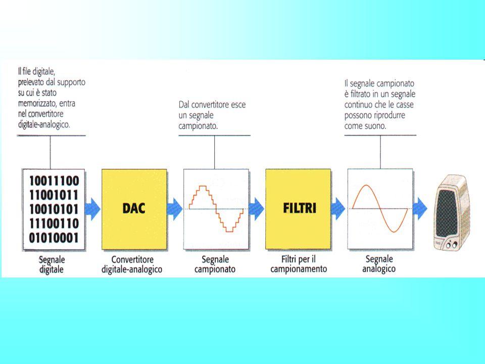 Conversione analogico - digitale - La qualità della conversione..