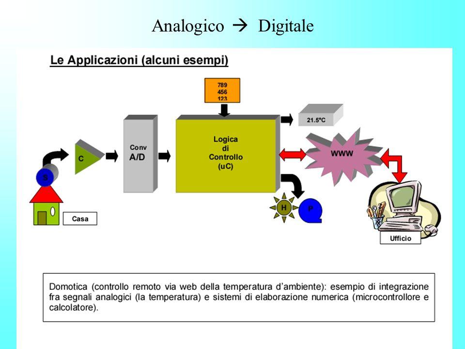 Analogico Digitale