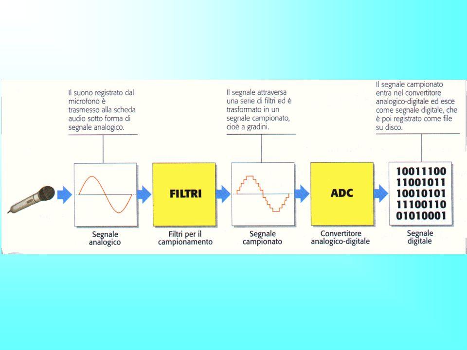 Conversione A/D a 8 bit Ad esempio al terzo intervallo di clock del campionatore, viene estratto un campione pari a 2,6 Volt, che nel blocco successivo viene associato al codice 00..011.