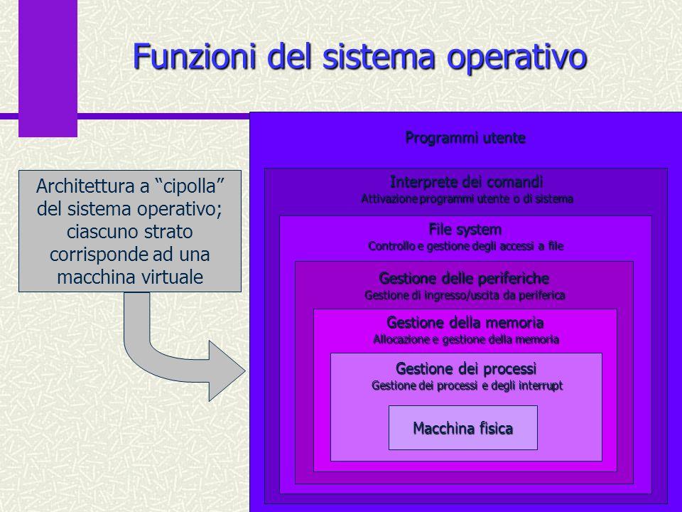 14 Funzioni del sistema operativo Macchina fisica Allocazione e gestione della memoria Gestione della memoria Gestione di ingresso/uscita da periferic