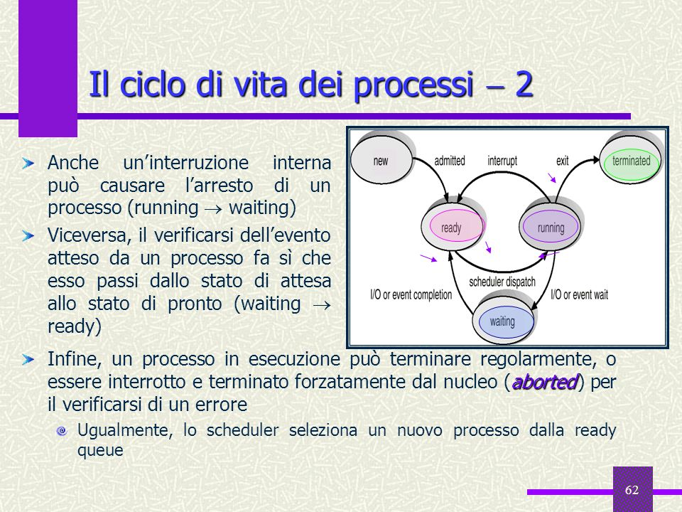 62 Il ciclo di vita dei processi 2 Anche uninterruzione interna può causare larresto di un processo (running waiting) Viceversa, il verificarsi dellev