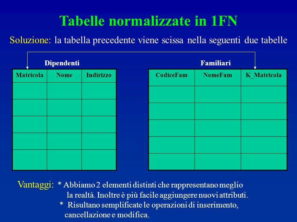 MatricolaNomeIndirizzo CodiceFamNomeFamK_Matricola Tabelle normalizzate in 1FN DipendentiFamiliari Vantaggi: * Abbiamo 2 elementi distinti che rappresentano meglio la realtà.