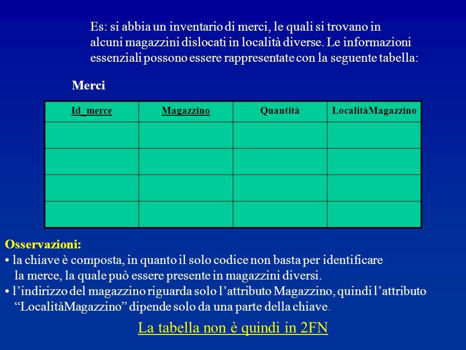Id_merceMagazzinoQuantitàLocalitàMagazzino Es: si abbia un inventario di merci, le quali si trovano in alcuni magazzini dislocati in località diverse.