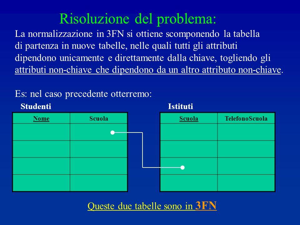 Risoluzione del problema: La normalizzazione in 3FN si ottiene scomponendo la tabella di partenza in nuove tabelle, nelle quali tutti gli attributi dipendono unicamente e direttamente dalla chiave, togliendo gli attributi non-chiave che dipendono da un altro attributo non-chiave.