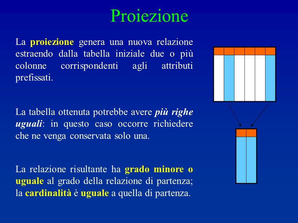 Proiezione La relazione risultante ha grado minore o uguale al grado della relazione di partenza; la cardinalità è uguale a quella di partenza.