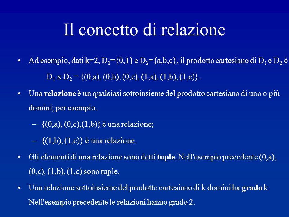 Il concetto di relazione Ad esempio, dati k=2, D 1 ={0,1} e D 2 ={a,b,c}, il prodotto cartesiano di D 1 e D 2 è D 1 x D 2 = {(0,a), (0,b), (0,c), (1,a), (1,b), (1,c)}.