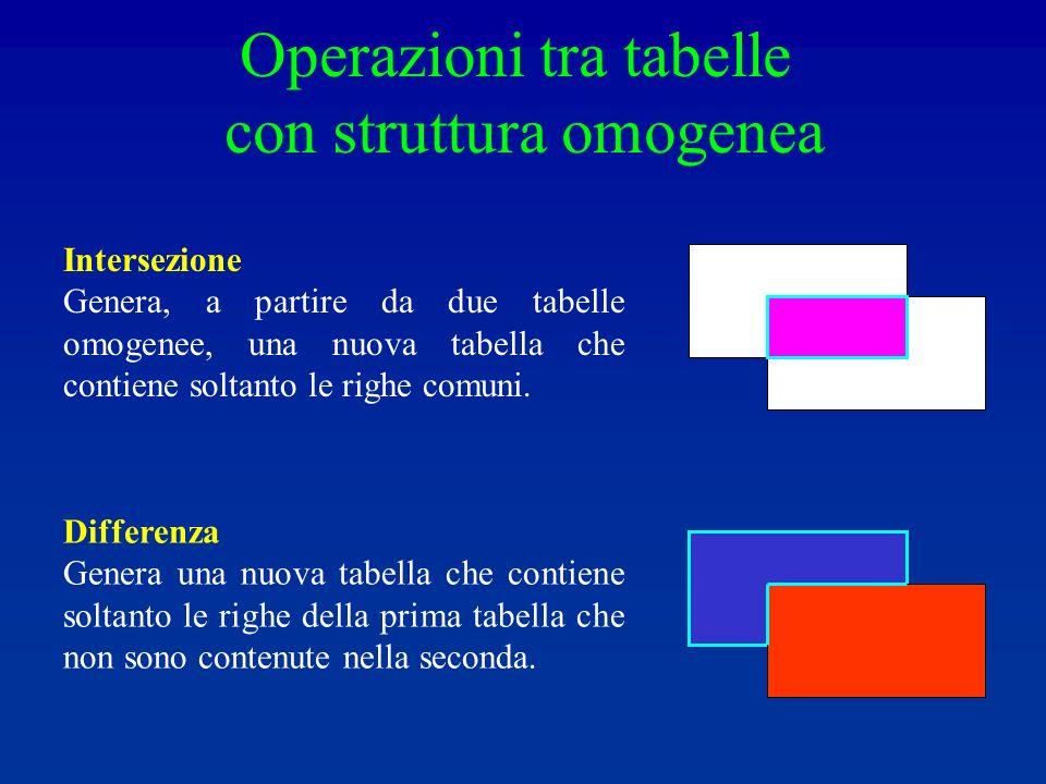 Operazioni tra tabelle con struttura omogenea Intersezione Genera, a partire da due tabelle omogenee, una nuova tabella che contiene soltanto le righe comuni.