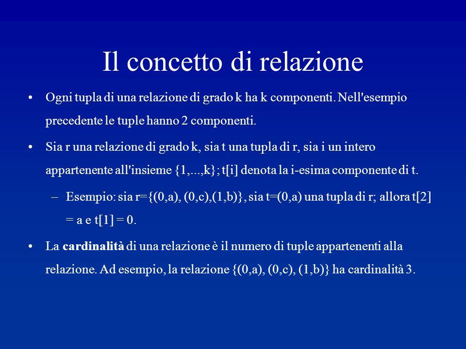 Il concetto di relazione Ogni tupla di una relazione di grado k ha k componenti.