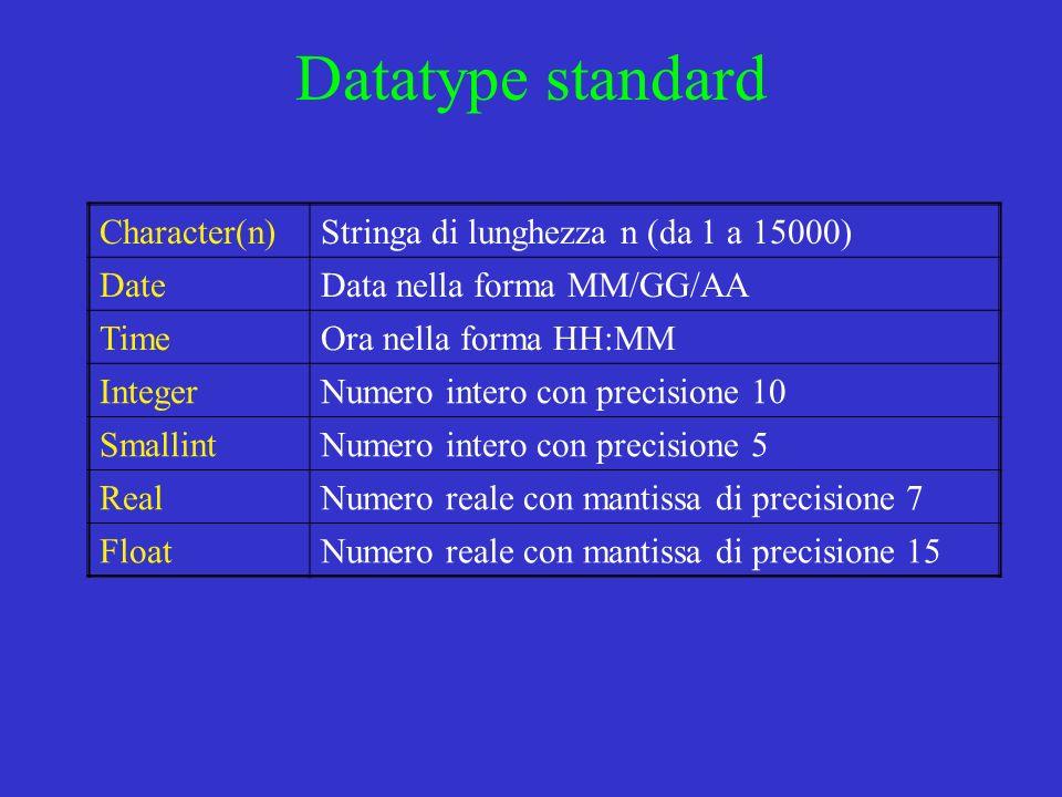Datatype standard Character(n)Stringa di lunghezza n (da 1 a 15000) DateData nella forma MM/GG/AA TimeOra nella forma HH:MM IntegerNumero intero con precisione 10 SmallintNumero intero con precisione 5 RealNumero reale con mantissa di precisione 7 FloatNumero reale con mantissa di precisione 15