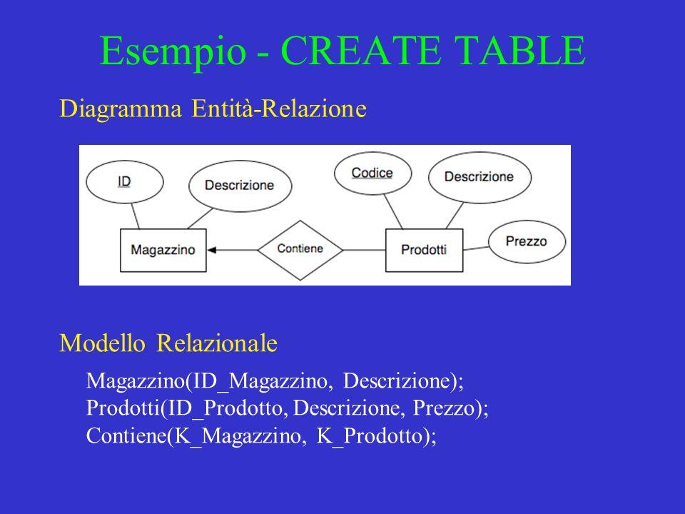 Esempio - CREATE TABLE Diagramma Entità-Relazione Magazzino(ID_Magazzino, Descrizione); Prodotti(ID_Prodotto, Descrizione, Prezzo); Contiene(K_Magazzino, K_Prodotto); Modello Relazionale