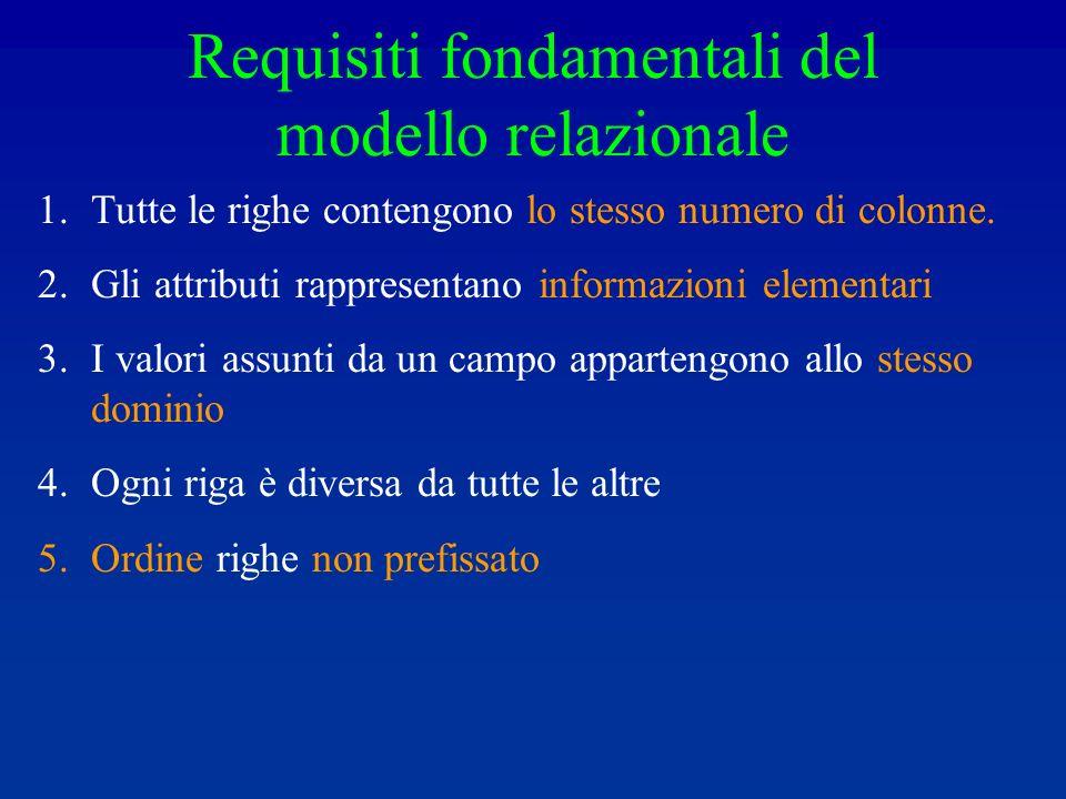 Requisiti fondamentali del modello relazionale 1.Tutte le righe contengono lo stesso numero di colonne.