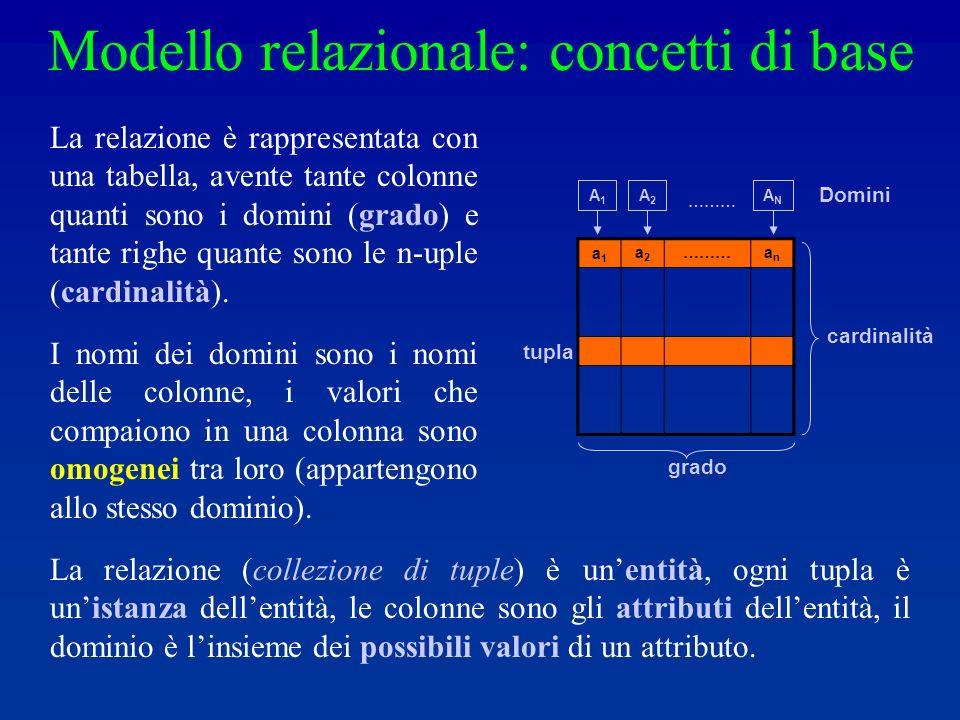 a1a1 a2a2 ……… anan tupla grado cardinalità A1A1 A2A2 ANAN ……… Domini Modello relazionale: concetti di base La relazione (collezione di tuple) è unentità, ogni tupla è unistanza dellentità, le colonne sono gli attributi dellentità, il dominio è linsieme dei possibili valori di un attributo.