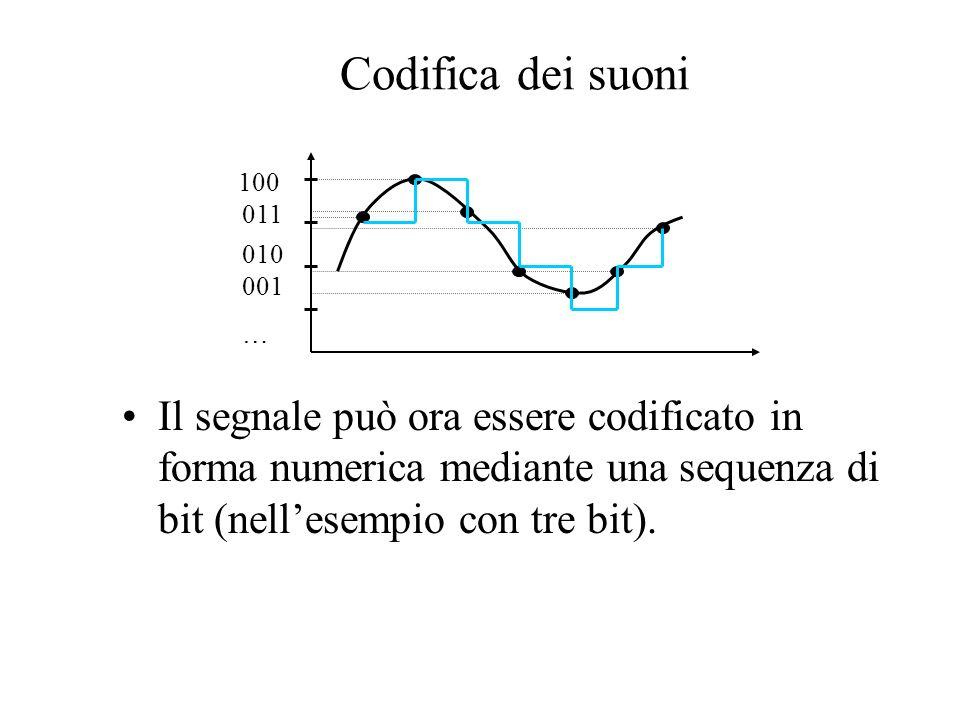Il segnale può ora essere codificato in forma numerica mediante una sequenza di bit (nellesempio con tre bit). Codifica dei suoni 001 … 010 011 100