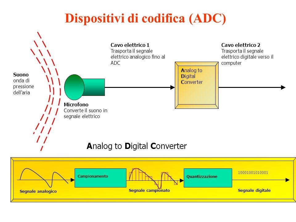 Dispositivi di codifica (ADC) Suono onda di pressione dellaria Microfono Converte il suono in segnale elettrico Cavo elettrico 1 Trasporta il segnale